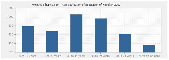 Age distribution of population of Hœrdt in 2007