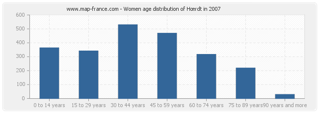 Women age distribution of Hœrdt in 2007