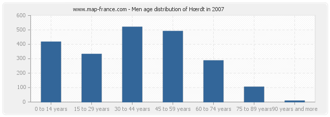 Men age distribution of Hœrdt in 2007