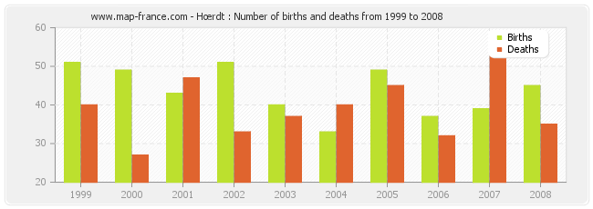 Hœrdt : Number of births and deaths from 1999 to 2008