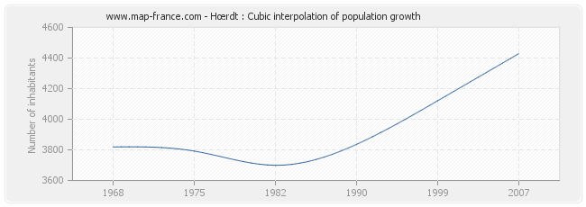 Hœrdt : Cubic interpolation of population growth