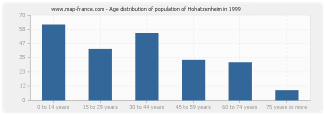 Age distribution of population of Hohatzenheim in 1999