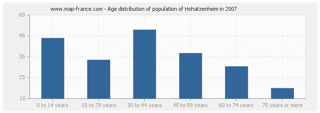 Age distribution of population of Hohatzenheim in 2007