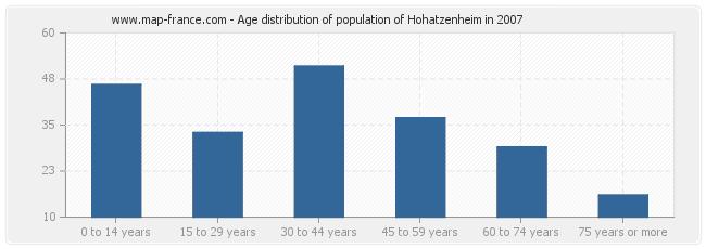 Age distribution of population of Hohatzenheim in 2007