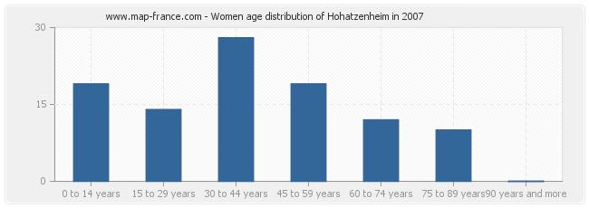 Women age distribution of Hohatzenheim in 2007