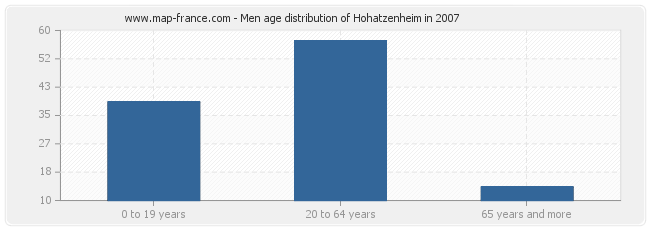 Men age distribution of Hohatzenheim in 2007