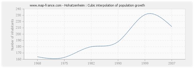 Hohatzenheim : Cubic interpolation of population growth