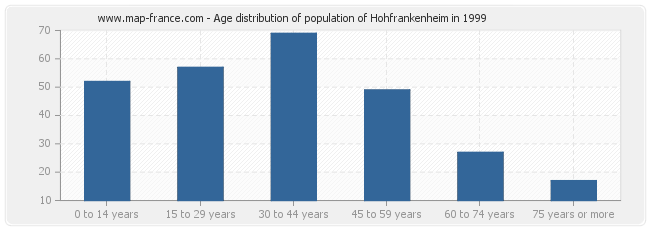 Age distribution of population of Hohfrankenheim in 1999