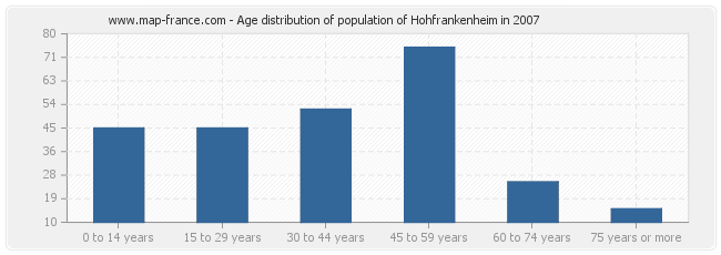 Age distribution of population of Hohfrankenheim in 2007