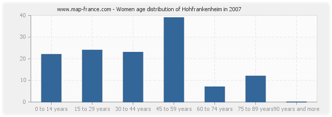 Women age distribution of Hohfrankenheim in 2007