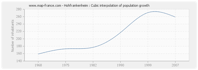 Hohfrankenheim : Cubic interpolation of population growth