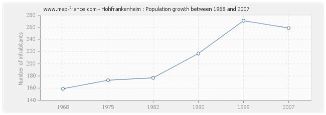 Population Hohfrankenheim
