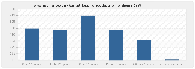 Age distribution of population of Holtzheim in 1999
