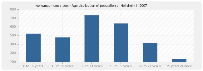 Age distribution of population of Holtzheim in 2007