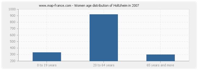 Women age distribution of Holtzheim in 2007