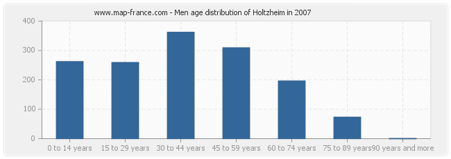 Men age distribution of Holtzheim in 2007