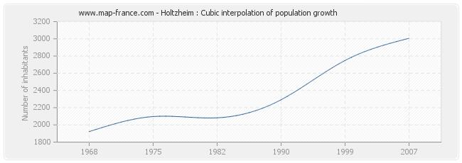 Holtzheim : Cubic interpolation of population growth