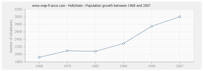 Population Holtzheim