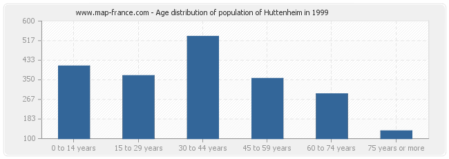 Age distribution of population of Huttenheim in 1999