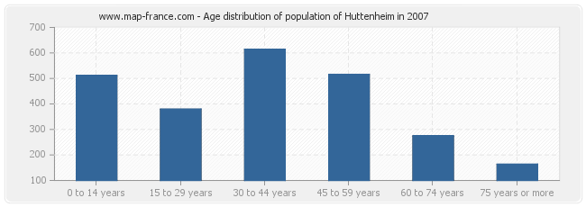 Age distribution of population of Huttenheim in 2007