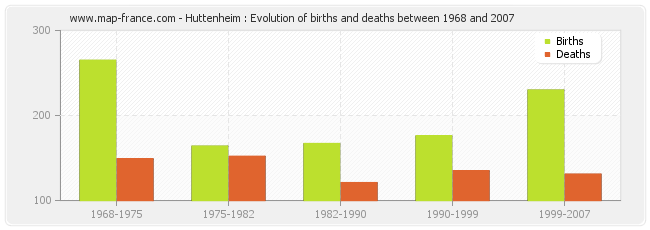 Huttenheim : Evolution of births and deaths between 1968 and 2007