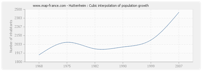 Huttenheim : Cubic interpolation of population growth