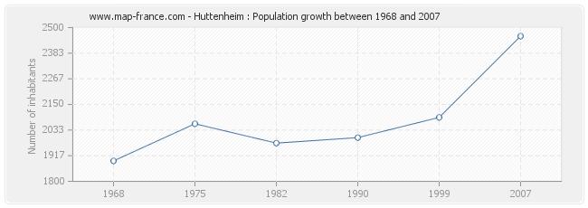 Population Huttenheim