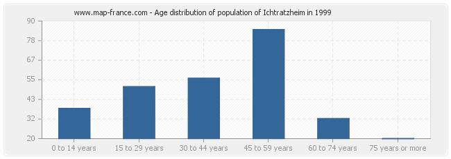 Age distribution of population of Ichtratzheim in 1999