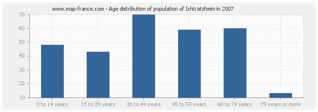 Age distribution of population of Ichtratzheim in 2007