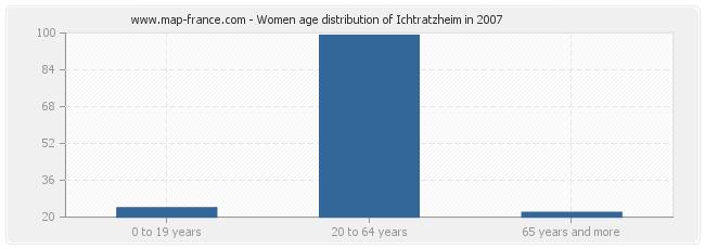 Women age distribution of Ichtratzheim in 2007