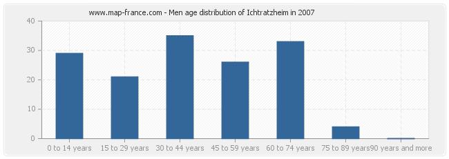 Men age distribution of Ichtratzheim in 2007