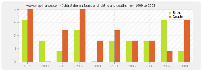 Ichtratzheim : Number of births and deaths from 1999 to 2008