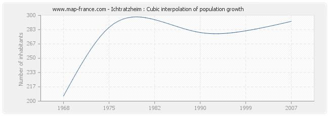 Ichtratzheim : Cubic interpolation of population growth