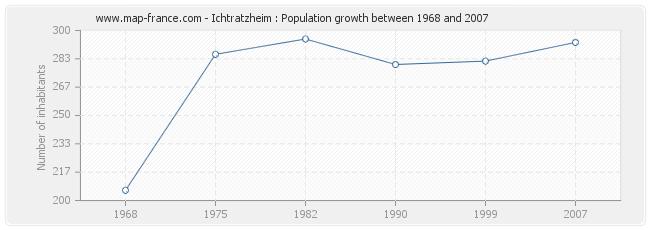Population Ichtratzheim