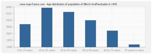 Age distribution of population of Illkirch-Graffenstaden in 1999