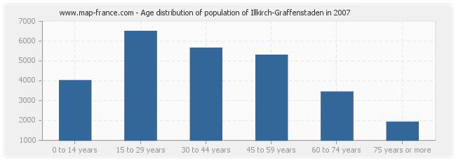 Age distribution of population of Illkirch-Graffenstaden in 2007