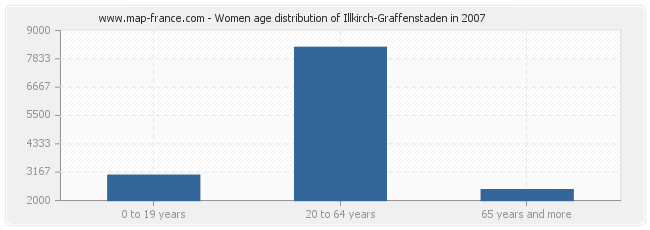 Women age distribution of Illkirch-Graffenstaden in 2007