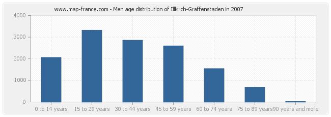 Men age distribution of Illkirch-Graffenstaden in 2007