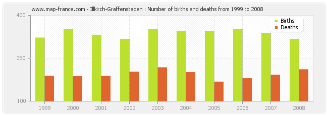 Illkirch-Graffenstaden : Number of births and deaths from 1999 to 2008