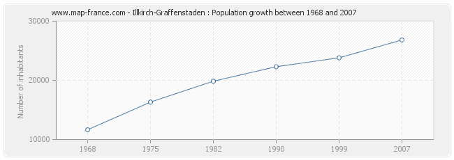 Population Illkirch-Graffenstaden