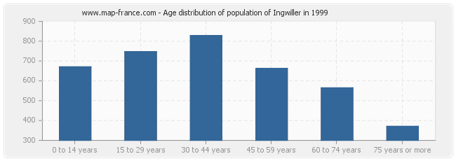 Age distribution of population of Ingwiller in 1999
