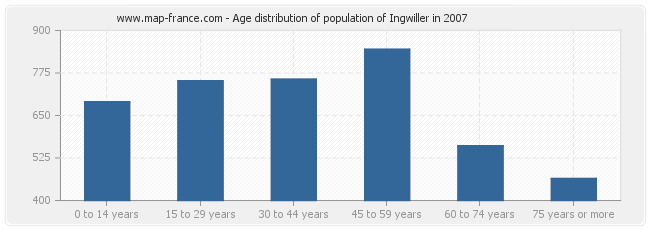 Age distribution of population of Ingwiller in 2007