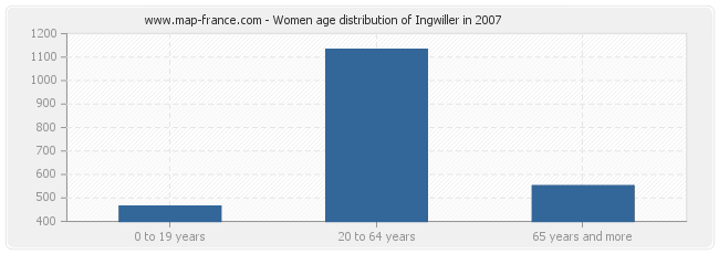 Women age distribution of Ingwiller in 2007