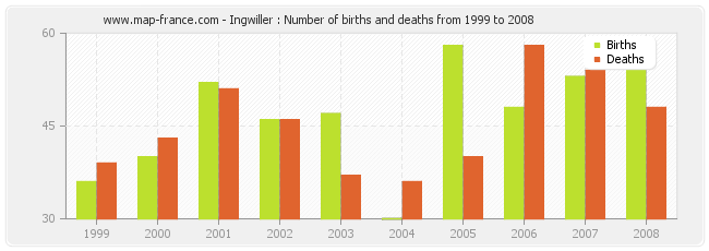 Ingwiller : Number of births and deaths from 1999 to 2008