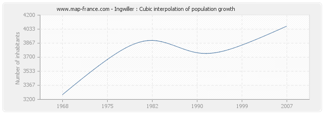 Ingwiller : Cubic interpolation of population growth