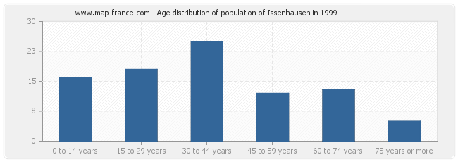 Age distribution of population of Issenhausen in 1999