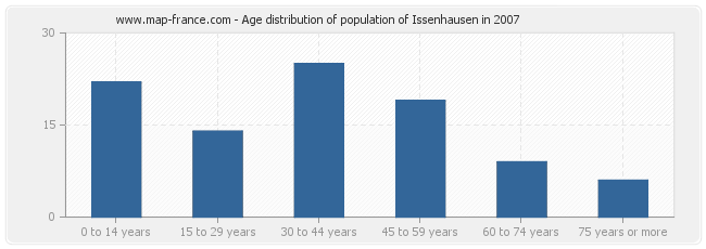 Age distribution of population of Issenhausen in 2007