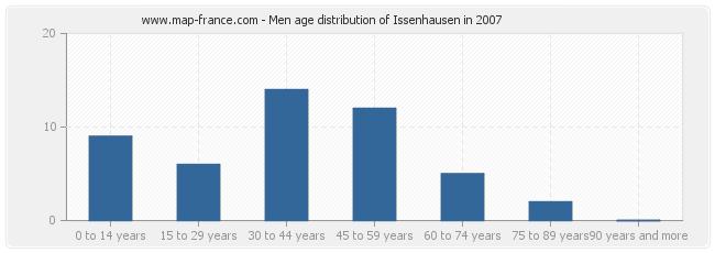 Men age distribution of Issenhausen in 2007