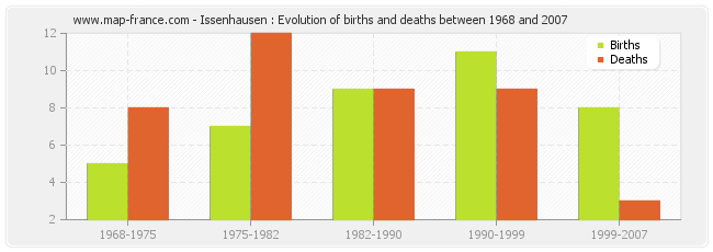 Issenhausen : Evolution of births and deaths between 1968 and 2007