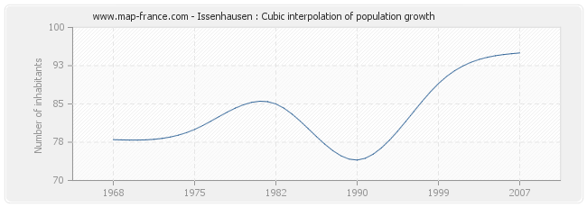 Issenhausen : Cubic interpolation of population growth